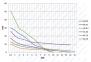 Дозирующий мембранный насос PM PLUS 1.15  0