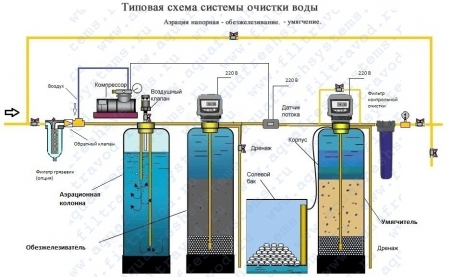 Система очистки воды с напорной аэрацией на 1,3-1,8 м.куб/час