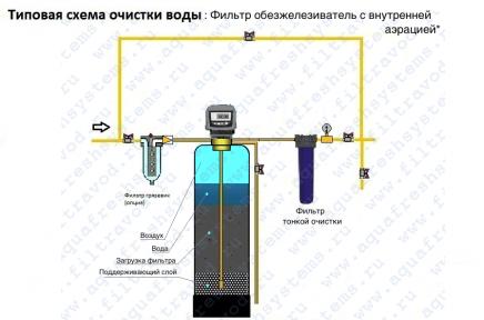 Система удаления железа с каталитической загрузкой /варианты решений