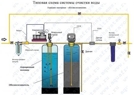 Система удаления железа методом напорной аэрации на 0,8-1,2 м.куб/час