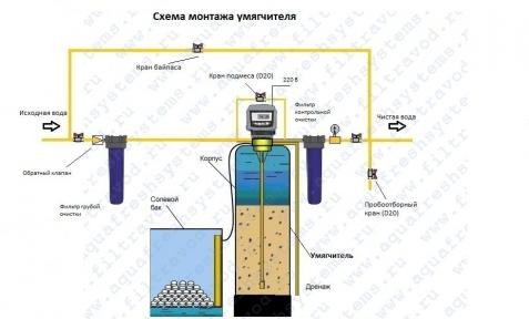Система комплексной очистки воды ионообменным методом / рассчитать варианты